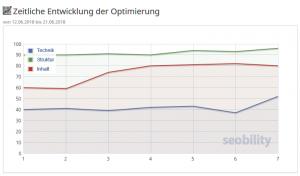 Screenshot Seobility zeitliche Entwicklung der Optimierung